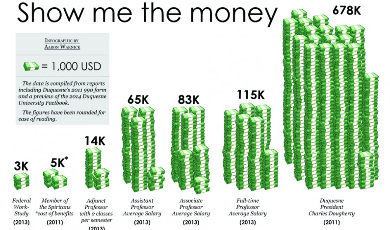 Show me the money: President's pay nears $700K