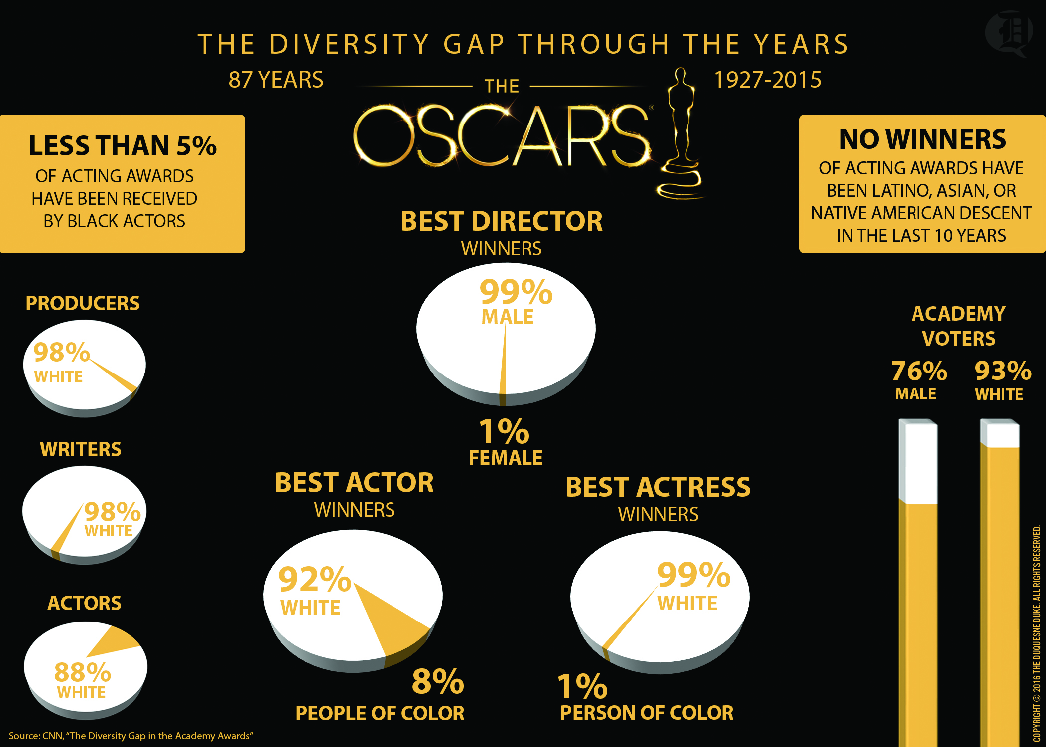 graphic-oscarsinfographic