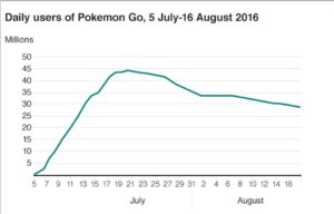 "Courtesy of Apptopia This chart by Apptopia, an organization that tracks download and user information for apps, shows the slow but steady decline in active users ""Pokémon GO"" has been experiencing since August's start."